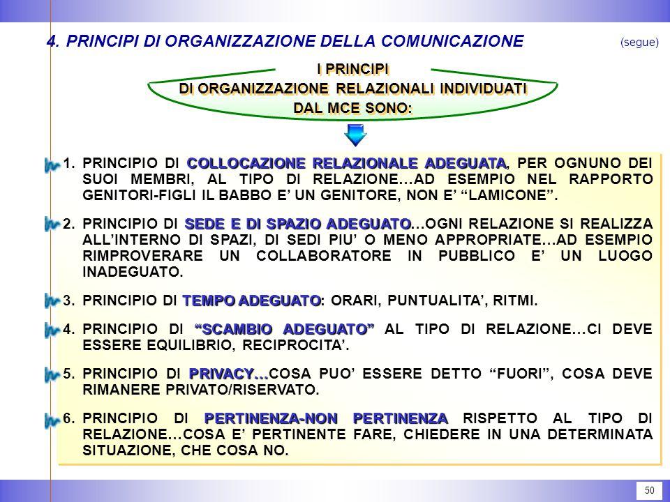 50 4.PRINCIPI DI ORGANIZZAZIONE DELLA COMUNICAZIONE (segue) I PRINCIPI DI ORGANIZZAZIONE RELAZIONALI INDIVIDUATI DAL MCE SONO: I PRINCIPI DI ORGANIZZAZIONE RELAZIONALI INDIVIDUATI DAL MCE SONO: COLLOCAZIONE RELAZIONALE ADEGUATA 1.PRINCIPIO DI COLLOCAZIONE RELAZIONALE ADEGUATA, PER OGNUNO DEI SUOI MEMBRI, AL TIPO DI RELAZIONE…AD ESEMPIO NEL RAPPORTO GENITORI-FIGLI IL BABBO E' UN GENITORE, NON E' LAMICONE .