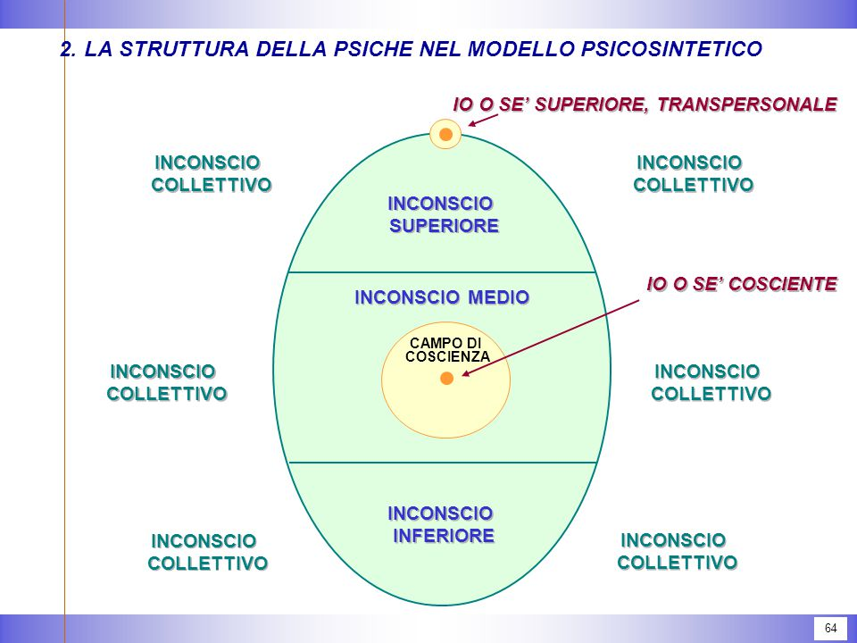 64 2.LA STRUTTURA DELLA PSICHE NEL MODELLO PSICOSINTETICO INCONSCIO COLLETTIVO INCONSCIO COLLETTIVO INCONSCIO COLLETTIVO INCONSCIO COLLETTIVO INCONSCIO COLLETTIVO INCONSCIO COLLETTIVO INCONSCIO COLLETTIVO INCONSCIO COLLETTIVO INCONSCIO COLLETTIVO INCONSCIO COLLETTIVO INCONSCIO COLLETTIVO INCONSCIO COLLETTIVO IO O SE' COSCIENTE IO O SE' SUPERIORE, TRANSPERSONALE INCONSCIO SUPERIORE INCONSCIO SUPERIORE INCONSCIO INFERIORE INCONSCIO INFERIORE INCONSCIO MEDIO CAMPO DI COSCIENZA
