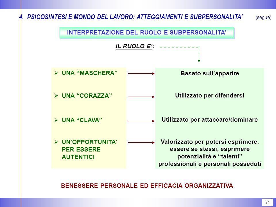 71 BENESSERE PERSONALE ED EFFICACIA ORGANIZZATIVA IL RUOLO E':  UNA MASCHERA  UNA CORAZZA  UNA CLAVA  UN'OPPORTUNITA' PER ESSERE AUTENTICI Basato sull'apparire Utilizzato per difendersi Utilizzato per attaccare/dominare Valorizzato per potersi esprimere, essere se stessi, esprimere potenzialità e talenti professionali e personali posseduti 4.PSICOSINTESI E MONDO DEL LAVORO: ATTEGGIAMENTI E SUBPERSONALITA' (segue) INTERPRETAZIONE DEL RUOLO E SUBPERSONALITA'