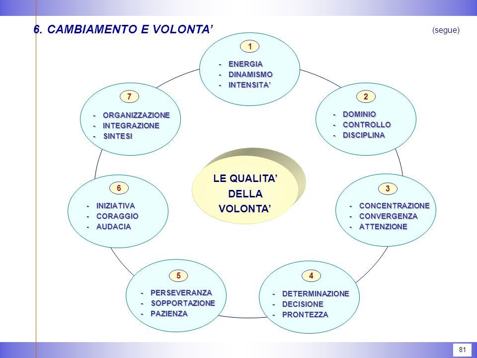 81 6.CAMBIAMENTO E VOLONTA' (segue) LE QUALITA' DELLA VOLONTA' -ENERGIA -DINAMISMO -INTENSITA' 1 -DOMINIO -CONTROLLO -DISCIPLINA 2 -ORGANIZZAZIONE -INTEGRAZIONE -SINTESI 7 -CONCENTRAZIONE -CONVERGENZA -ATTENZIONE 3 -DETERMINAZIONE -DECISIONE -PRONTEZZA 4 -PERSEVERANZA -SOPPORTAZIONE -PAZIENZA 5 -INIZIATIVA -CORAGGIO -AUDACIA 6