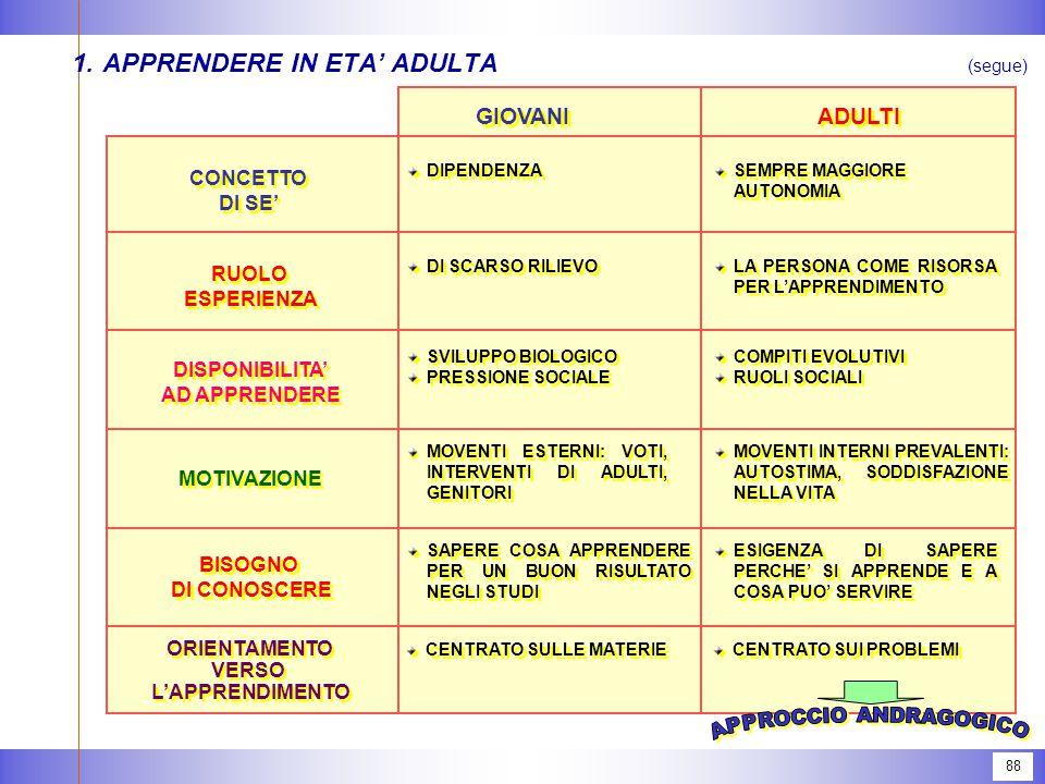 88 (segue) 1.APPRENDERE IN ETA' ADULTA GIOVANI ADULTI CONCETTO DI SE' CONCETTO DI SE' RUOLO ESPERIENZA RUOLO ESPERIENZA DISPONIBILITA' AD APPRENDERE D