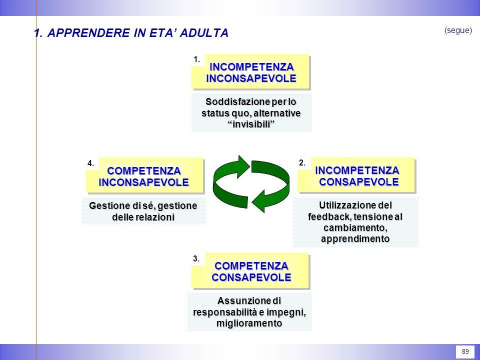"""89 1.APPRENDERE IN ETA' ADULTA (segue) INCOMPETENZA INCONSAPEVOLE 1. Soddisfazione per lo status quo, alternative """"invisibili"""" INCOMPETENZA CONSAPEVOL"""