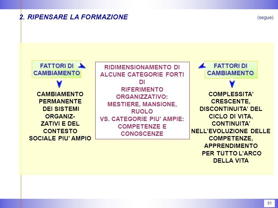 91 2.RIPENSARE LA FORMAZIONE (segue) FATTORI DI CAMBIAMENTO CAMBIAMENTO CAMBIAMENTO PERMANENTE DEI SISTEMI ORGANIZ- ZATIVI E DEL CONTESTO SOCIALE PIU' AMPIO RIDIMENSIONAMENTO DI ALCUNE CATEGORIE FORTI DI RIFERIMENTO ORGANIZZATIVO: MESTIERE, MANSIONE, RUOLO VS.