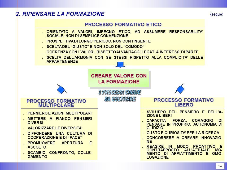 94 2.RIPENSARE LA FORMAZIONE (segue) CREARE VALORE CON LA FORMAZIONE.ORIENTATO A VALORI, IMPEGNO ETICO, AD ASSUMERE RESPONSABILITA' SOCIALE, NON DI SEMPLICE CONVENZIONE.PROSPETTIVA DI LUNGO PERIODO, NON CONTINGENTE.SCELTA DEL GIUSTO E NON SOLO DEL COMODO .COERENZA CON I VALORI, RISPETTO AI VANTAGGI LEGATI A INTERESSI DI PARTE.SCELTA DELL'ARMONIA CON SE STESSI RISPETTO ALLA COMPLICITA' DELLE APPARTENENZE PROCESSO FORMATIVO ETICO.PENSIERO E AZIONI MULTIPOLARI.METTERE A FIANCO PENSIERI DIVERSI.VALORIZZARE LE DIVERSITA'.DIFFONDERE UNA CULTURA DI COOPERAZIONE E DI PACE .PROMUOVERE APERTURA E ASCOLTO.SCAMBIO, CONFRONTO, COLLE- GAMENTO PROCESSO FORMATIVO MULTIPOLARE.SVILUPPO DEL PENSIERO E DELL'A- ZIONE LIBERI.CAPACITA', FORZA, CORAGGIO DI PENSARE IN PROPRIO, AUTONOMIA DI GIUDIZIO.GUSTO E CURIOSITA' PER LA RICERCA.CONCORRERE A CREARE INNOVAZIO- NE.REAGIRE IN MODO PROATTIVO E CONTRAPPOSTO ALL'ATTUALE MO- MENTO DI APPIATTIMENTO E OMO- LOGAZIONE PROCESSO FORMATIVO LIBERO