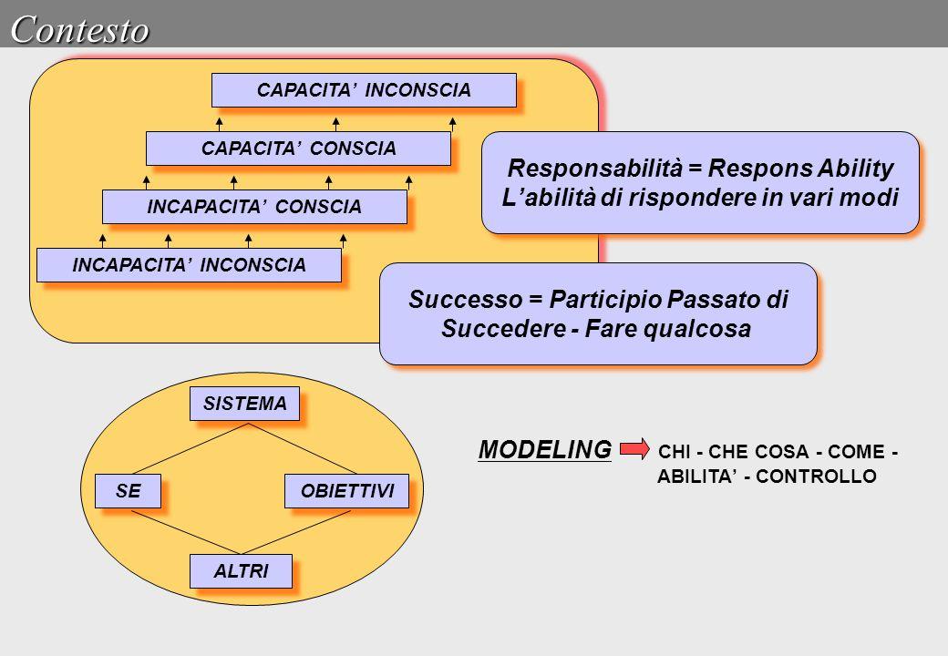 Contesto Responsabilità = Respons Ability L'abilità di rispondere in vari modi Responsabilità = Respons Ability L'abilità di rispondere in vari modi S
