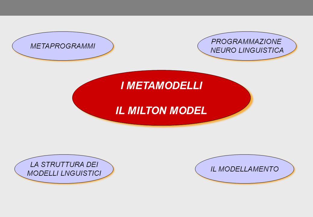 I METAMODELLI IL MILTON MODEL I METAMODELLI IL MILTON MODEL METAPROGRAMMI PROGRAMMAZIONE NEURO LINGUISTICA PROGRAMMAZIONE NEURO LINGUISTICA LA STRUTTU