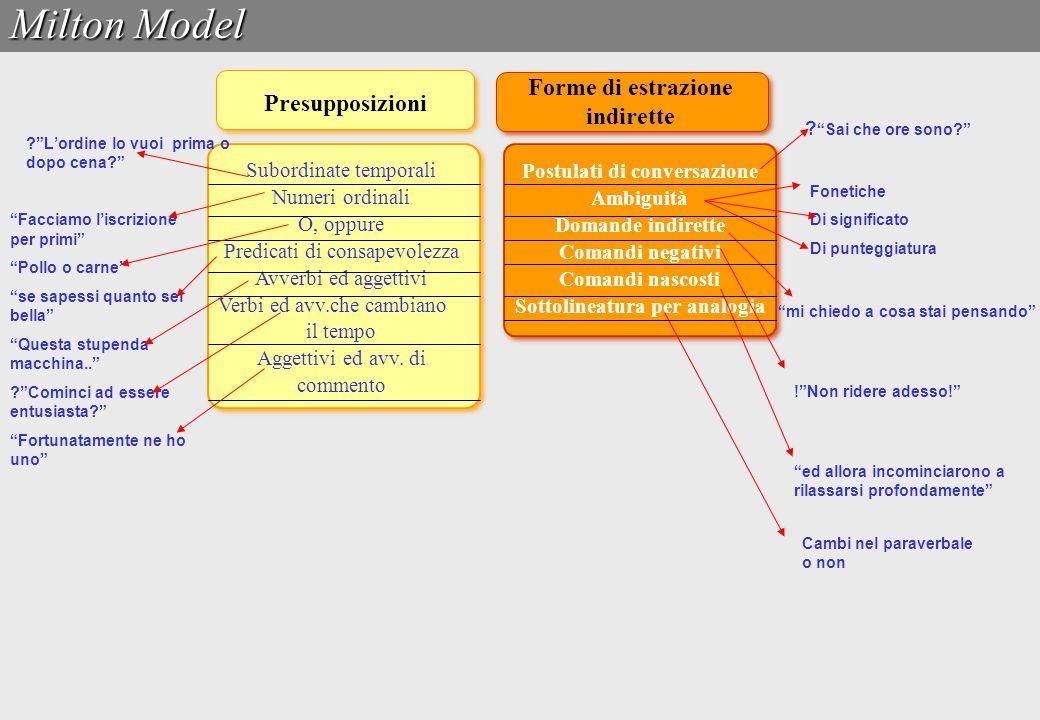 Presupposizioni Forme di estrazione indirette Postulati di conversazione Ambiguità Domande indirette Comandi negativi Comandi nascosti Sottolineatura