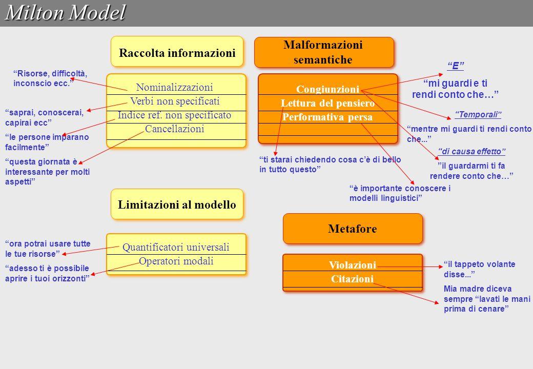 Raccolta informazioni Malformazioni semantiche Congiunzioni Lettura del pensiero Performativa persa Congiunzioni Lettura del pensiero Performativa per