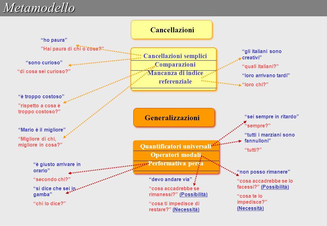 """CancellazioniMetamodello Cancellazioni semplici Comparazioni Mancanza di indice referenziale """"sono curioso"""" """"di cosa sei curioso?"""" """"ho paura"""" """"Hai pau"""