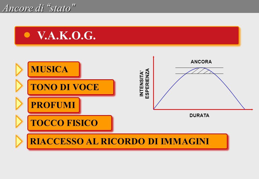 """Ancore di """" stato """" V.A.K.O.G. MUSICA TONO DI VOCE PROFUMI TOCCO FISICO RIACCESSO AL RICORDO DI IMMAGINI DURATA ANCORA INTENSITA' ESPERIENZA"""