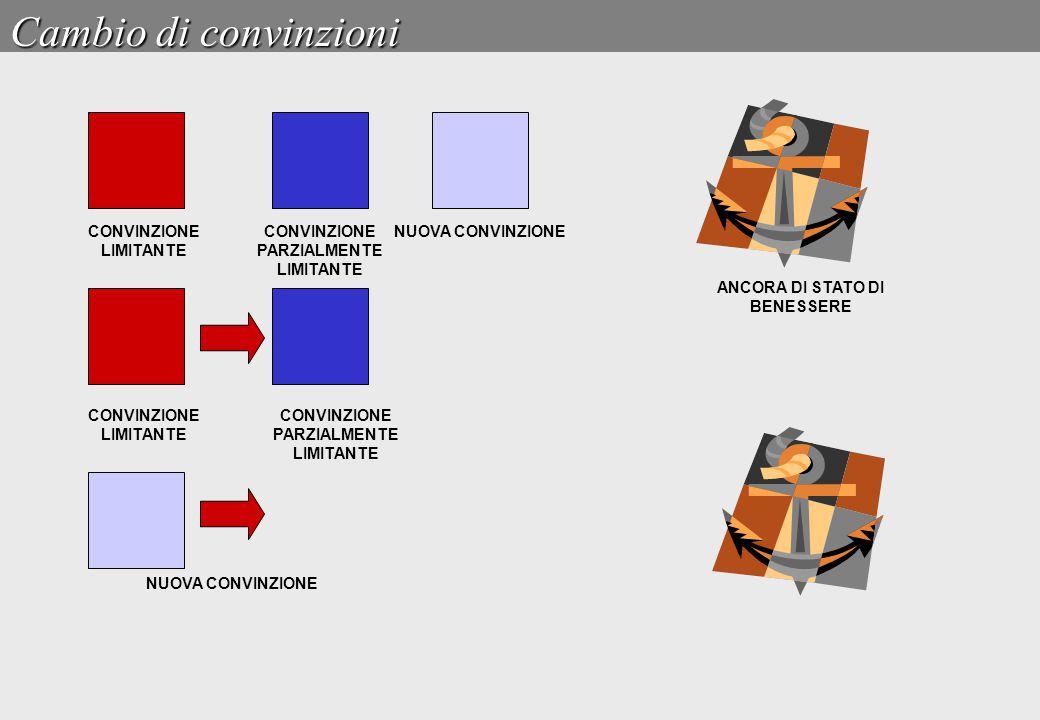 Cambio di convinzioni CONVINZIONE LIMITANTE NUOVA CONVINZIONE CONVINZIONE PARZIALMENTE LIMITANTE ANCORA DI STATO DI BENESSERE