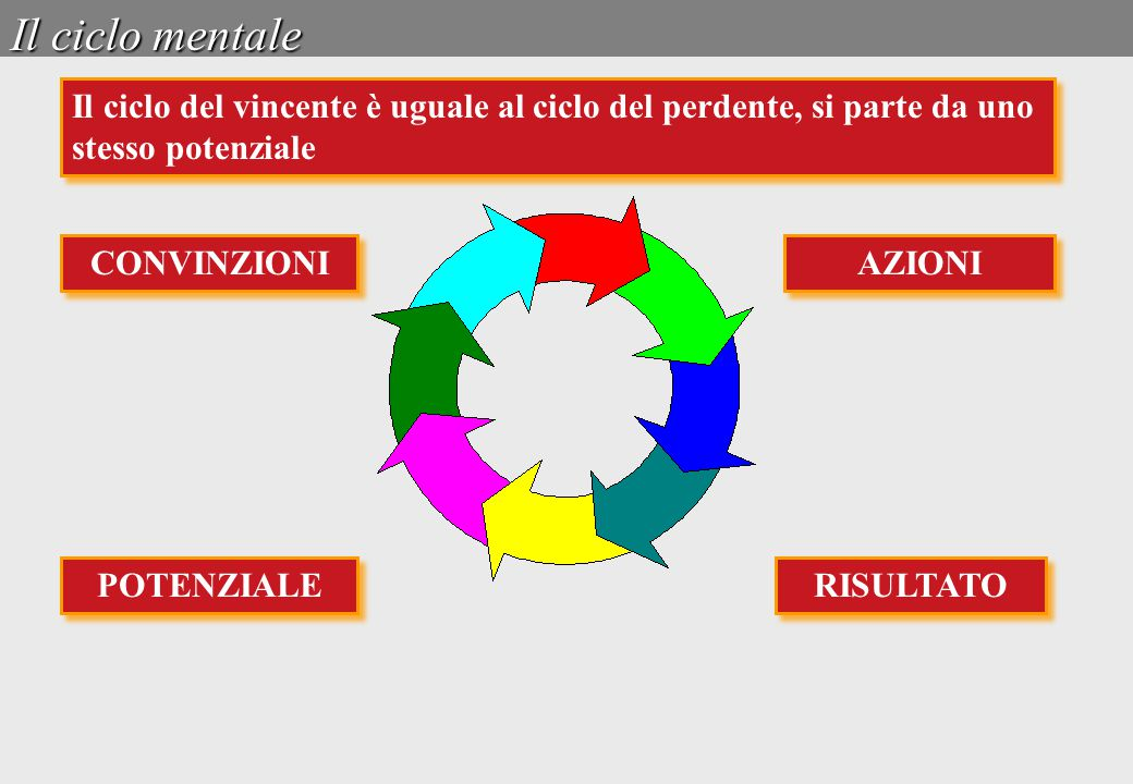 Il ciclo mentale Il ciclo del vincente è uguale al ciclo del perdente, si parte da uno stesso potenziale AZIONI RISULTATO CONVINZIONI POTENZIALE