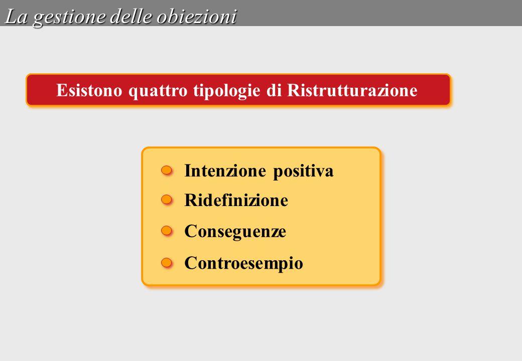 La gestione delle obiezioni Intenzione positiva Ridefinizione Conseguenze Controesempio Esistono quattro tipologie di Ristrutturazione