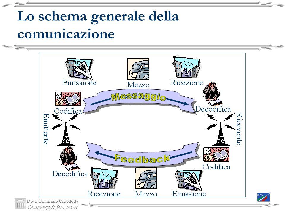 Dott. Germano Cipolletta Consulenza & formazione Lo schema generale della comunicazione
