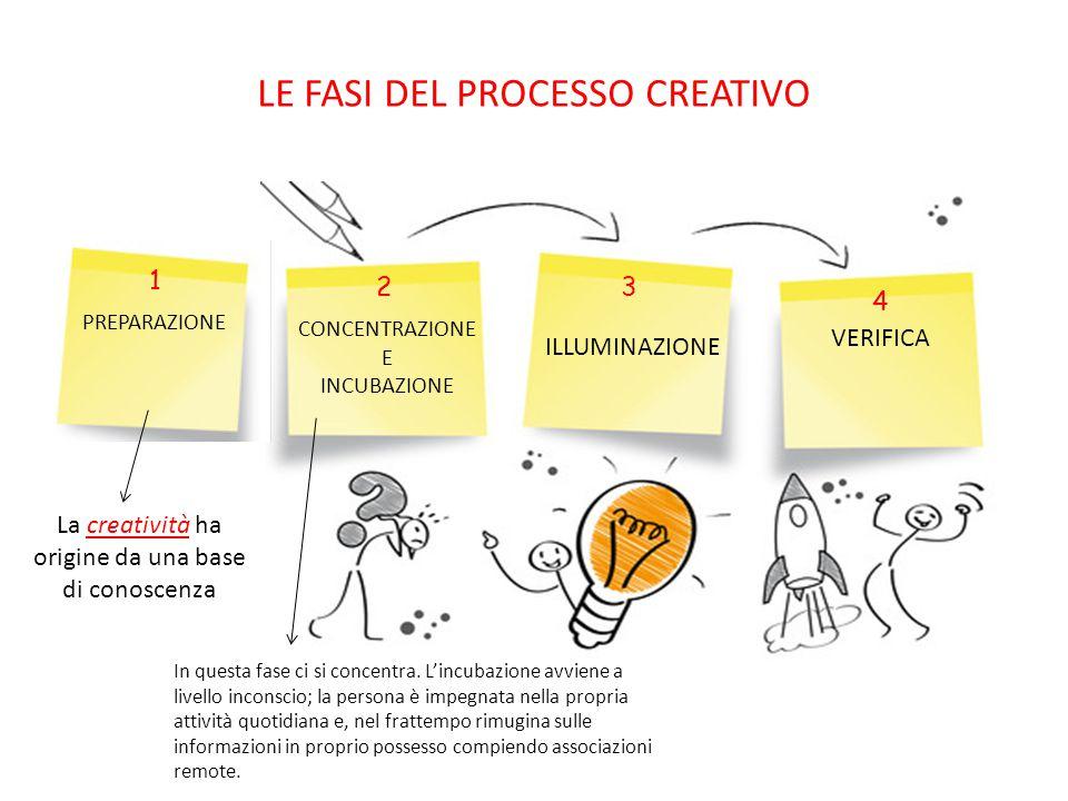 LE FASI DEL PROCESSO CREATIVO PREPARAZIONE CONCENTRAZIONE E INCUBAZIONE ILLUMINAZIONE VERIFICA 1 23 4 La creatività ha origine da una base di conoscenza In questa fase ci si concentra.