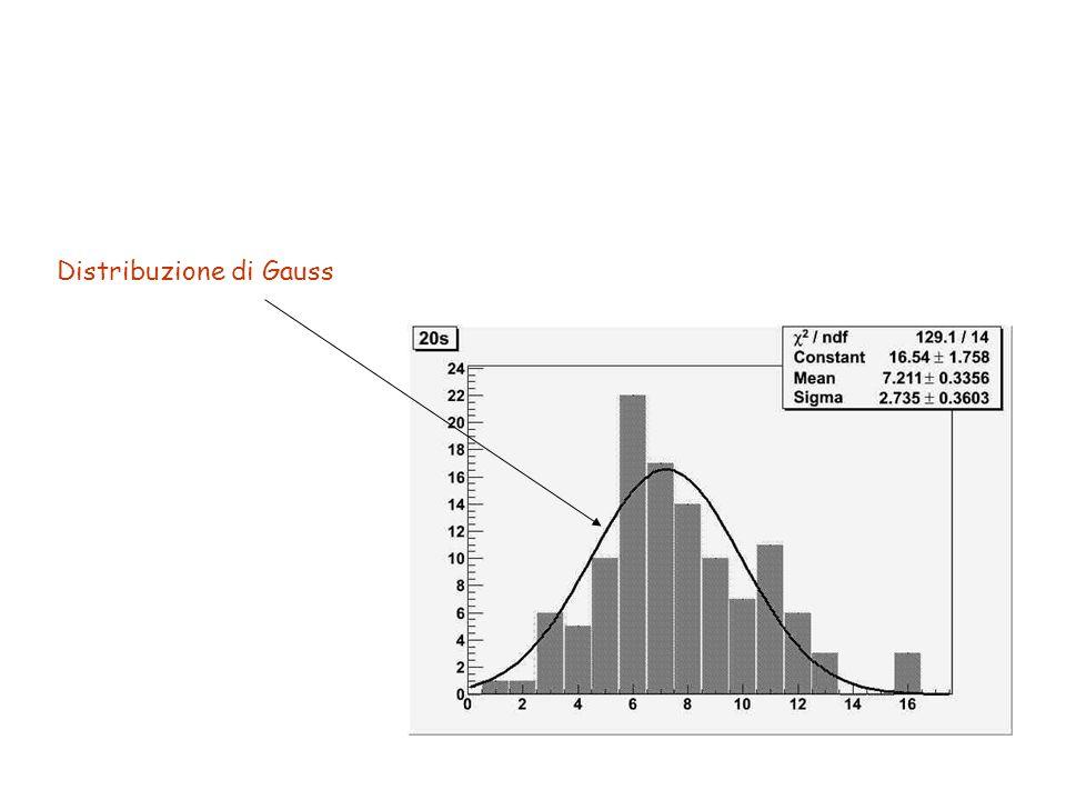 Esempi di misure di coincidenza tra 2 rivelatori al variare della distanza relativa