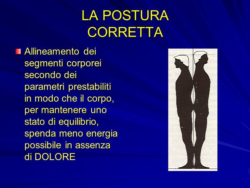 DEFINIAMO LA POSTURA La posizione che il corpo assume nella spazio.