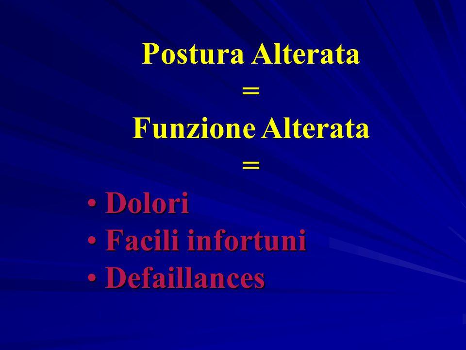 FORMA E FUNZIONE FORMA CORRETTA = FUNZIONE CORRETTA = CORPO FUNZIONALE IN BUONA SALUTE