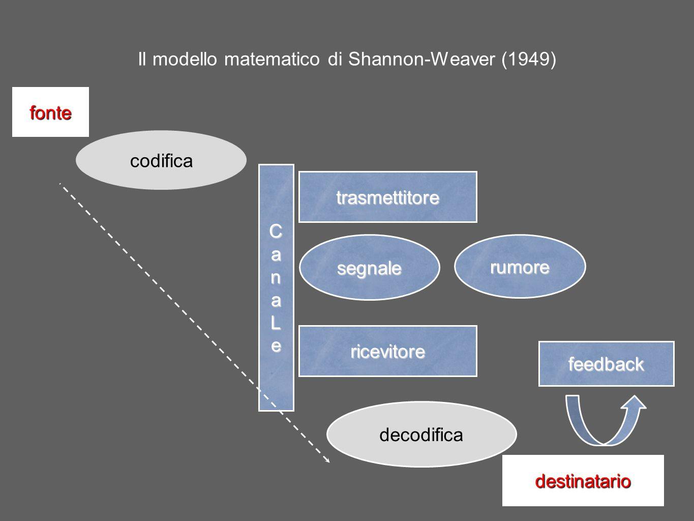 Il modello matematico di Shannon-Weaver (1949) trasmettitore codifica fonte rumore ricevitore segnale decodifica destinatario CanaLe feedback