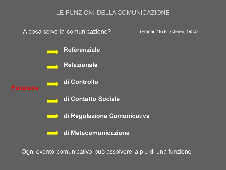 A cosa serve la comunicazione? Funzione Ogni evento comunicativo può assolvere a più di una funzione Referenziale Relazionale di Controllo di Contatto