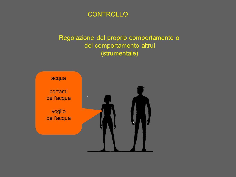 Regolazione del proprio comportamento o del comportamento altrui (strumentale) CONTROLLO acqua portami dell'acqua voglio dell'acqua