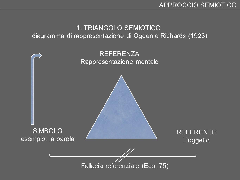1. TRIANGOLO SEMIOTICO diagramma di rappresentazione di Ogden e Richards (1923) SIMBOLO esempio: la parola REFERENZA Rappresentazione mentale REFERENT