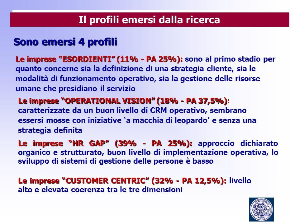 Sono emersi 4 profili Il profili emersi dalla ricerca Le imprese ESORDIENTI (11% - PA 25%): Le imprese ESORDIENTI (11% - PA 25%): sono al primo stadio per quanto concerne sia la definizione di una strategia cliente, sia le modalità di funzionamento operativo, sia la gestione delle risorse umane che presidiano il servizio Le imprese OPERATIONAL VISION (18% - PA 37,5%) Le imprese OPERATIONAL VISION (18% - PA 37,5%): caratterizzate da un buon livello di CRM operativo, sembrano essersi mosse con iniziative 'a macchia di leopardo' e senza una strategia definita Le imprese HR GAP (39% - PA 25%): Le imprese HR GAP (39% - PA 25%): approccio dichiarato organico e strutturato, buon livello di implementazione operativa, lo sviluppo di sistemi di gestione delle persone è basso Le imprese CUSTOMER CENTRIC (32% - PA 12,5%): Le imprese CUSTOMER CENTRIC (32% - PA 12,5%): livello alto e elevata coerenza tra le tre dimensioni