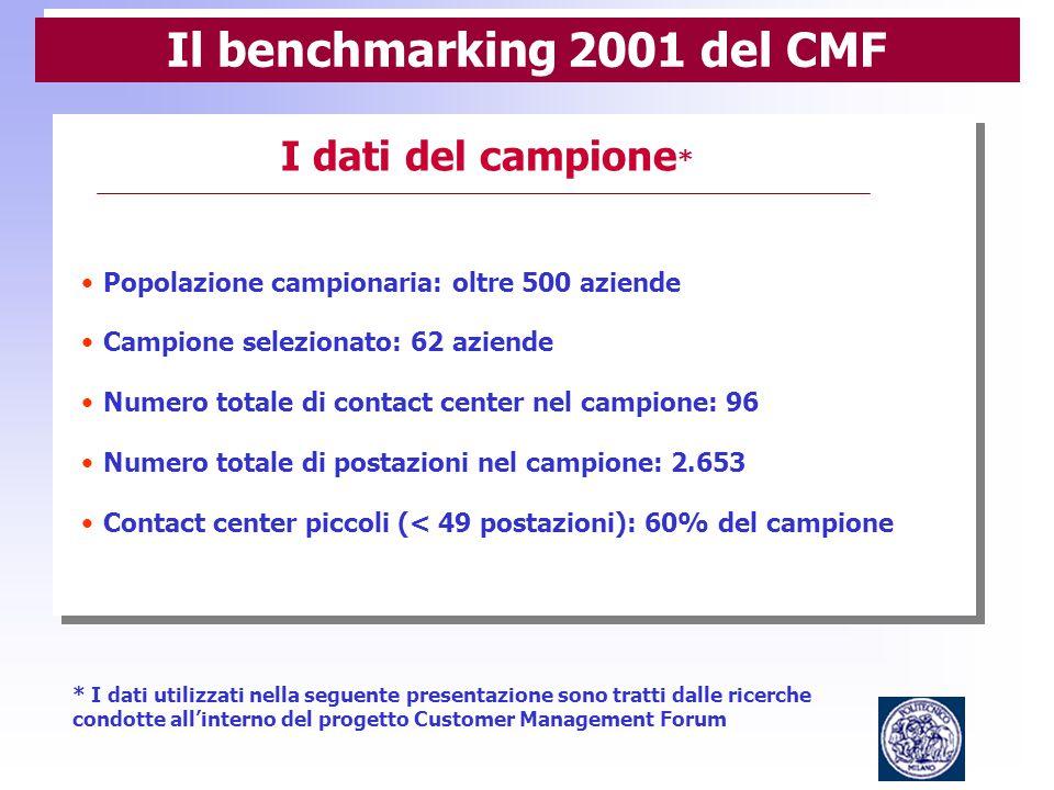 Customer Management Forum Grazie per l'attenzione Per informazioni: www.customermanagementforum.it