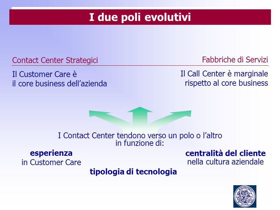 Contact Center Strategici Il Customer Care è il core business dell'azienda I Contact Center tendono verso un polo o l'altro in funzione di: Fabbriche di Servizi Il Call Center è marginale rispetto al core business esperienza in Customer Care tipologia di tecnologia centralità del cliente nella cultura aziendale I due poli evolutivi