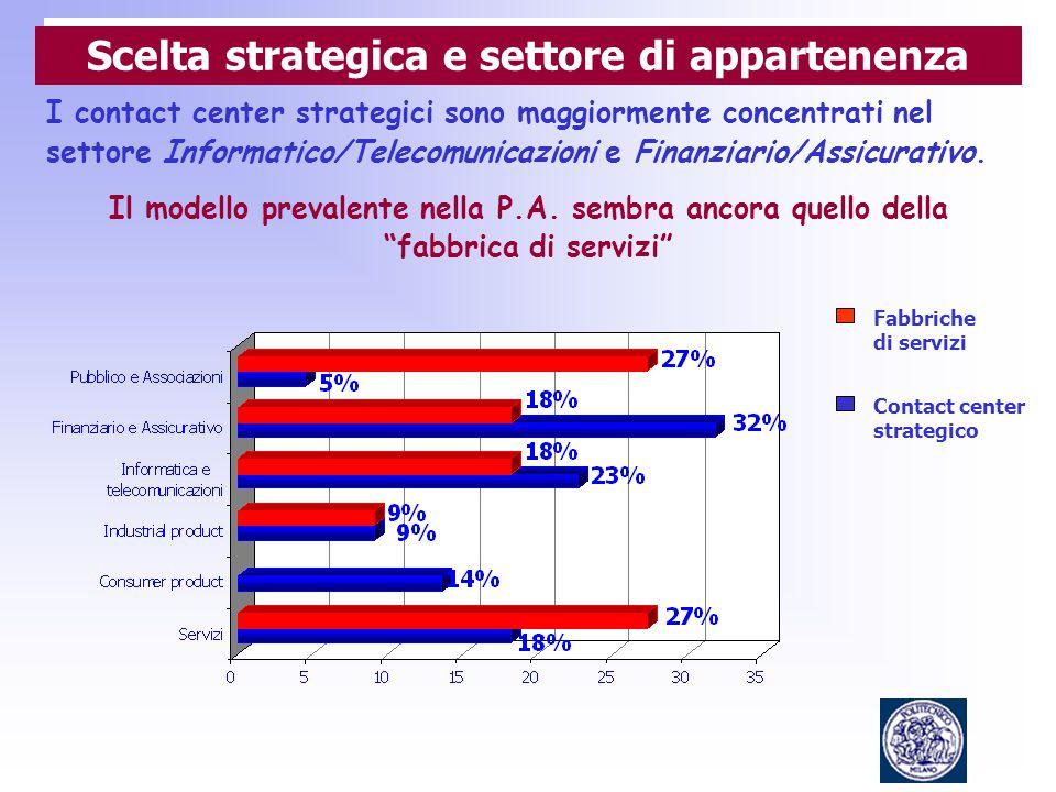Fabbriche di servizi Contact center strategico I contact center strategici sono maggiormente concentrati nel settore Informatico/Telecomunicazioni e Finanziario/Assicurativo.