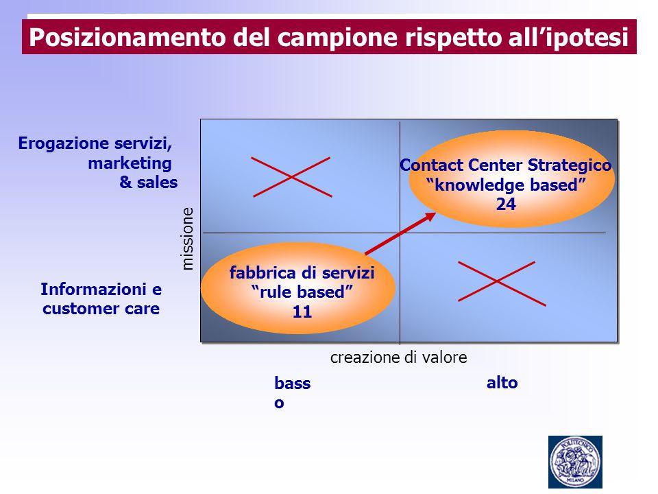 Erogazione servizi, marketing & sales Informazioni e customer care bass o alto fabbrica di servizi rule based 11 Contact Center Strategico knowledge based 24 creazione di valore missione Posizionamento del campione rispetto all'ipotesi