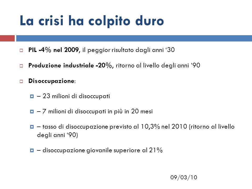 09/03/10 La crisi ha colpito duro  PIL -4% nel 2009, il peggior risultato dagli anni '30  Produzione industriale -20%, ritorno al livello degli anni '90  Disoccupazione:  – 23 milioni di disoccupati  – 7 milioni di disoccupati in più in 20 mesi  – tasso di disoccupazione previsto al 10,3% nel 2010 (ritorno al livello degli anni '90)  – disoccupazione giovanile superiore al 21%