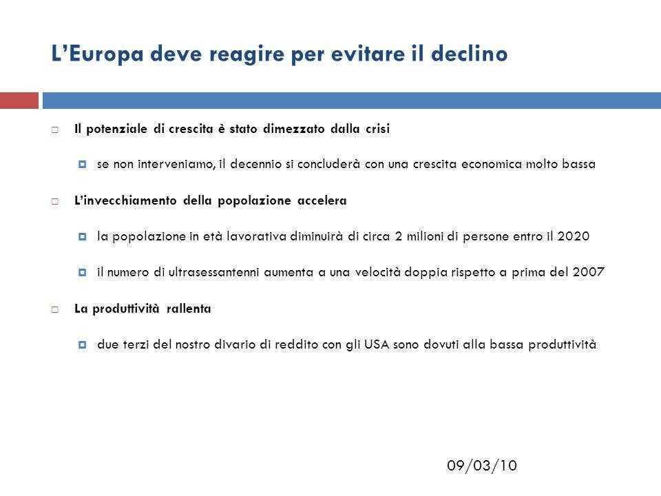 09/03/10 L'Europa deve reagire per evitare il declino  Il potenziale di crescita è stato dimezzato dalla crisi  se non interveniamo, il decennio si concluderà con una crescita economica molto bassa  L'invecchiamento della popolazione accelera  la popolazione in età lavorativa diminuirà di circa 2 milioni di persone entro il 2020  il numero di ultrasessantenni aumenta a una velocità doppia rispetto a prima del 2007  La produttività rallenta  due terzi del nostro divario di reddito con gli USA sono dovuti alla bassa produttività
