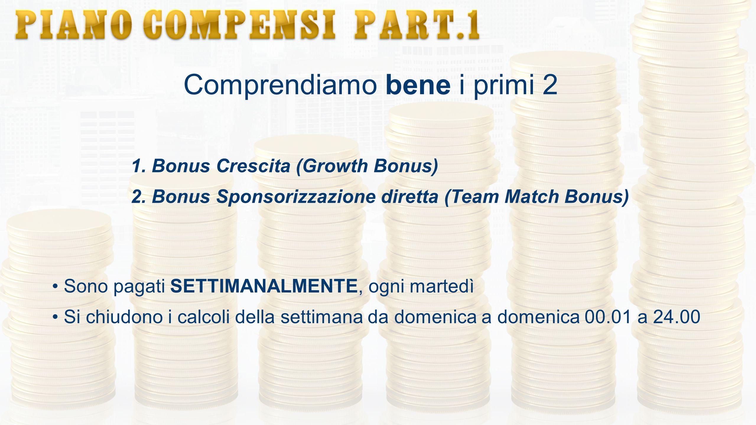 Comprendiamo bene i primi 2 1. Bonus Crescita (Growth Bonus) 2. Bonus Sponsorizzazione diretta (Team Match Bonus) Sono pagati SETTIMANALMENTE, ogni ma