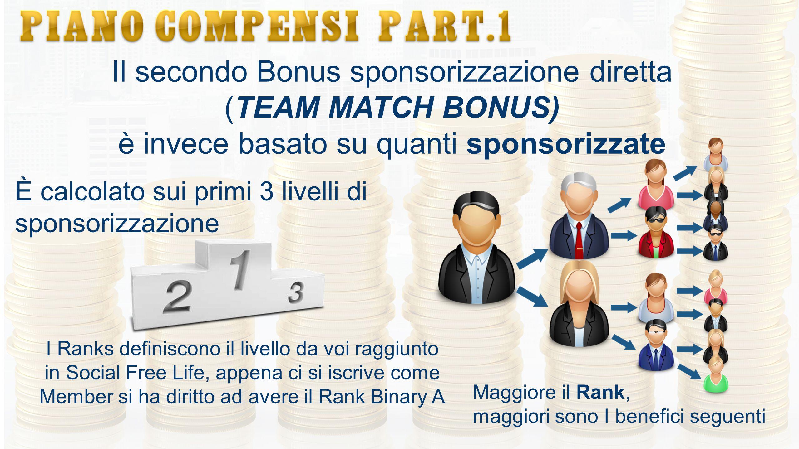 Il secondo Bonus sponsorizzazione diretta (TEAM MATCH BONUS) è invece basato su quanti sponsorizzate È calcolato sui primi 3 livelli di sponsorizzazio