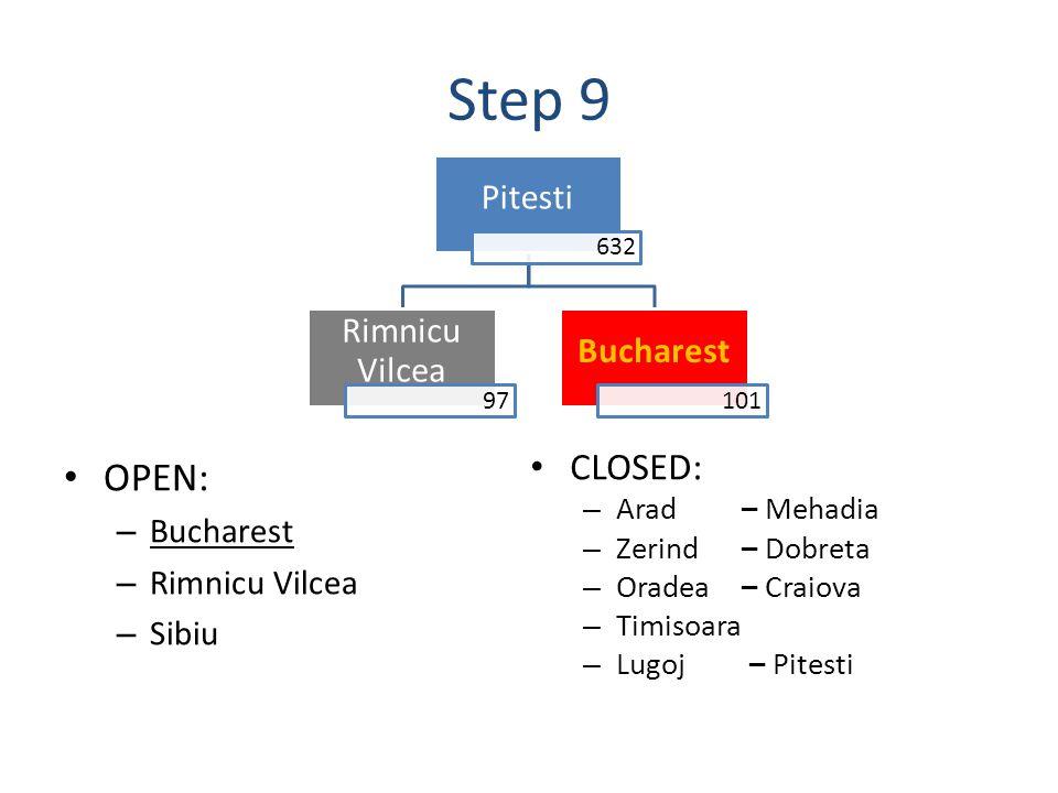 Step 9 OPEN: – Bucharest – Rimnicu Vilcea – Sibiu Pitesti 632 Bucharest 101 Rimnicu Vilcea 97 CLOSED: – Arad– Mehadia – Zerind– Dobreta – Oradea– Craiova – Timisoara – Lugoj – Pitesti