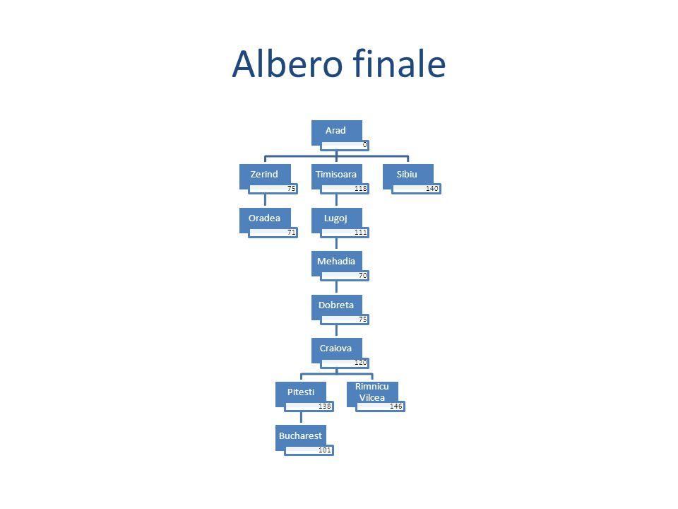 Albero finale Arad 0 Zerind 75 Oradea 71 Timisoara 118 Lugoj 111 Mehadia 70 Dobreta 75 Craiova 120 Pitesti 138 Bucharest 101 Rimnicu Vilcea 146 Sibiu 140