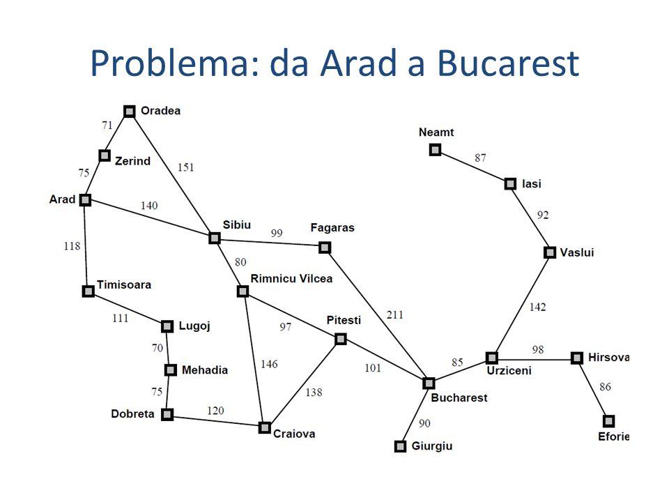 Problema: da Arad a Bucarest
