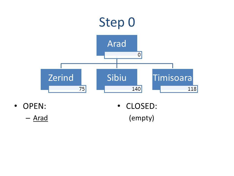 Step 0 OPEN: – Arad Arad 0 Zerind 75 Sibiu 140 Timisoara 118 CLOSED: (empty)