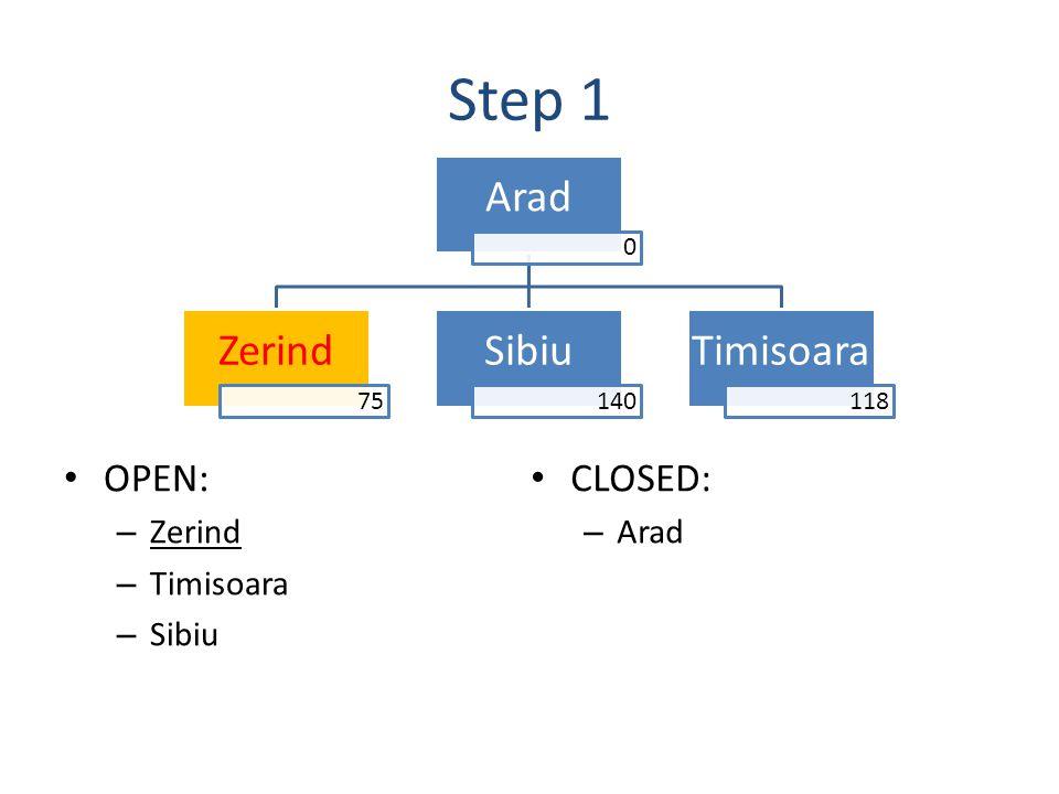 Step 1 OPEN: – Zerind – Timisoara – Sibiu Arad 0 Zerind 75 Sibiu 140 Timisoara 118 CLOSED: – Arad