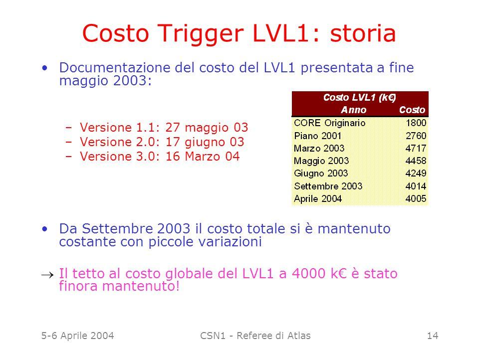 5-6 Aprile 2004CSN1 - Referee di Atlas14 Costo Trigger LVL1: storia Documentazione del costo del LVL1 presentata a fine maggio 2003: –Versione 1.1: 27
