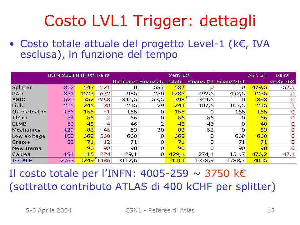 5-6 Aprile 2004CSN1 - Referee di Atlas15 Costo LVL1 Trigger: dettagli Costo totale attuale del progetto Level-1 (k€, IVA esclusa), in funzione del tem