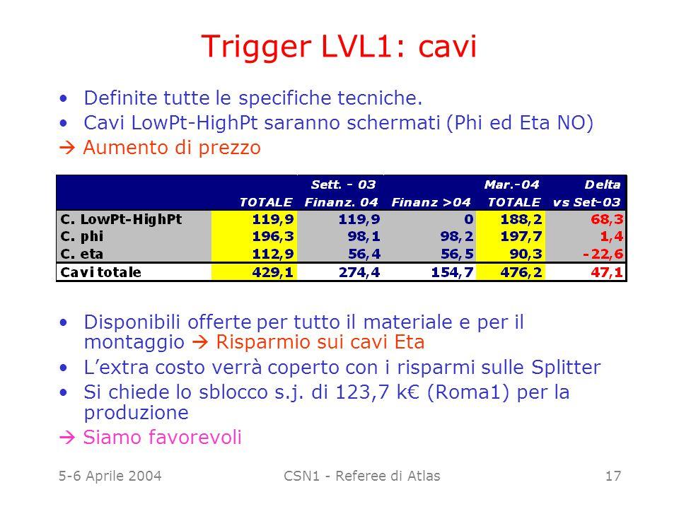 5-6 Aprile 2004CSN1 - Referee di Atlas17 Trigger LVL1: cavi Definite tutte le specifiche tecniche. Cavi LowPt-HighPt saranno schermati (Phi ed Eta NO)
