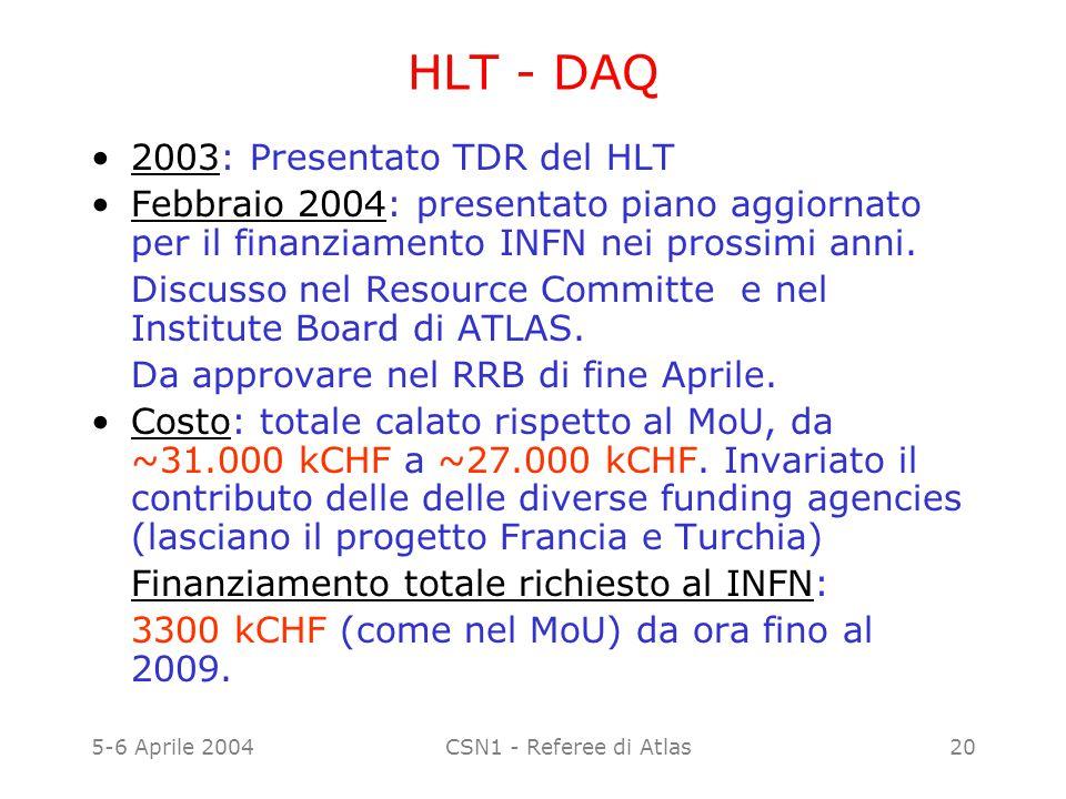 5-6 Aprile 2004CSN1 - Referee di Atlas20 HLT - DAQ 2003: Presentato TDR del HLT Febbraio 2004: presentato piano aggiornato per il finanziamento INFN n