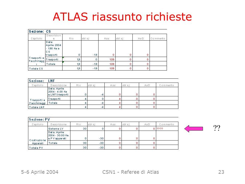 5-6 Aprile 2004CSN1 - Referee di Atlas23 ATLAS riassunto richieste