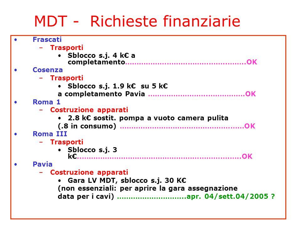 5-6 Aprile 2004CSN1 - Referee di Atlas6 MDT - Richieste finanziarie Frascati –Trasporti Sblocco s.j. 4 k€ a completamento……………………………………..……..OK Cosenz
