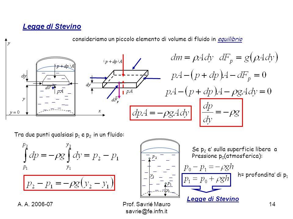 A. A. 2006-07Prof. Savrié Mauro savrie@fe.infn.it 14 Legge di Stevino consideriamo un piccolo elemento di volume di fluido in equilibrio Tra due punti