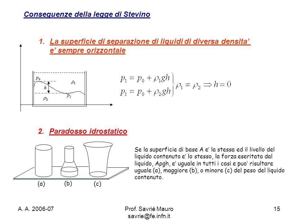 A. A. 2006-07Prof. Savrié Mauro savrie@fe.infn.it 15 2.Paradosso idrostatico Se la superficie di base A e' la stessa ed il livello del liquido contenu