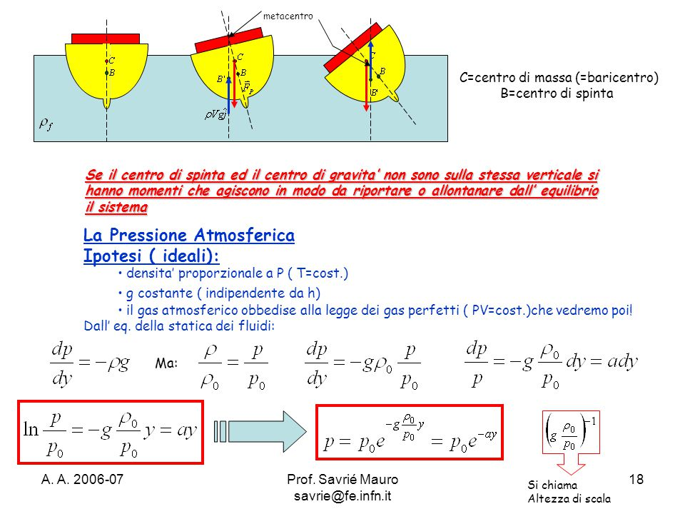 A. A. 2006-07Prof. Savrié Mauro savrie@fe.infn.it 18 Se il centro di spinta ed il centro di gravita' non sono sulla stessa verticale si hanno momenti