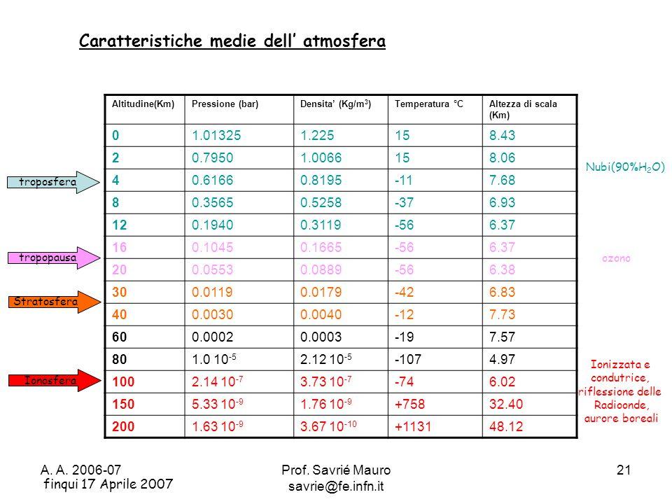 A. A. 2006-07Prof. Savrié Mauro savrie@fe.infn.it 21 Altitudine(Km)Pressione (bar)Densita' (Kg/m 3 )Temperatura °CAltezza di scala (Km) 01.013251.2251